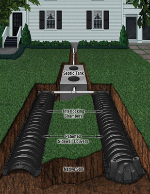 This is a diagram of a septic system, which we repair